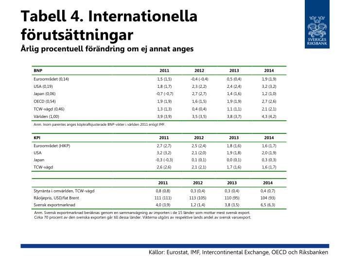 Tabell 4. Internationella förutsättningar