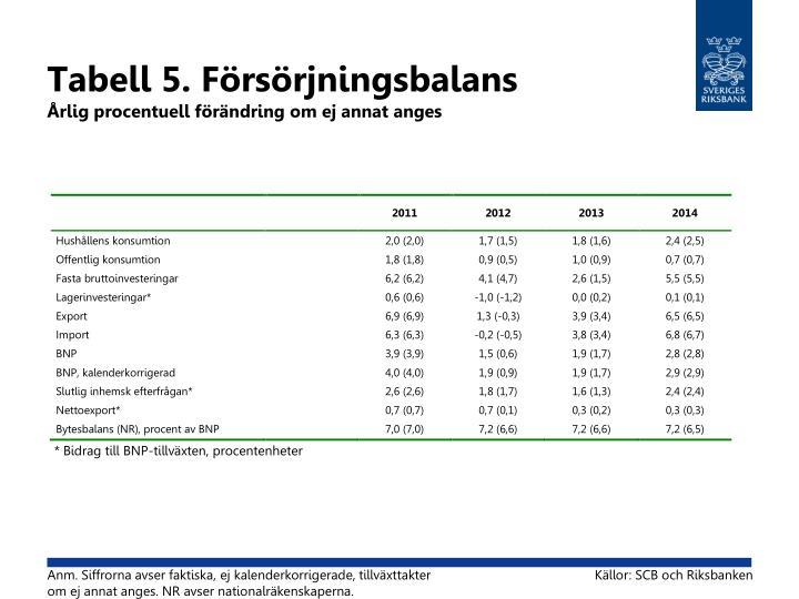 Tabell 5. Försörjningsbalans