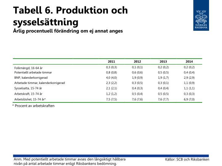 Tabell 6. Produktion och sysselsättning