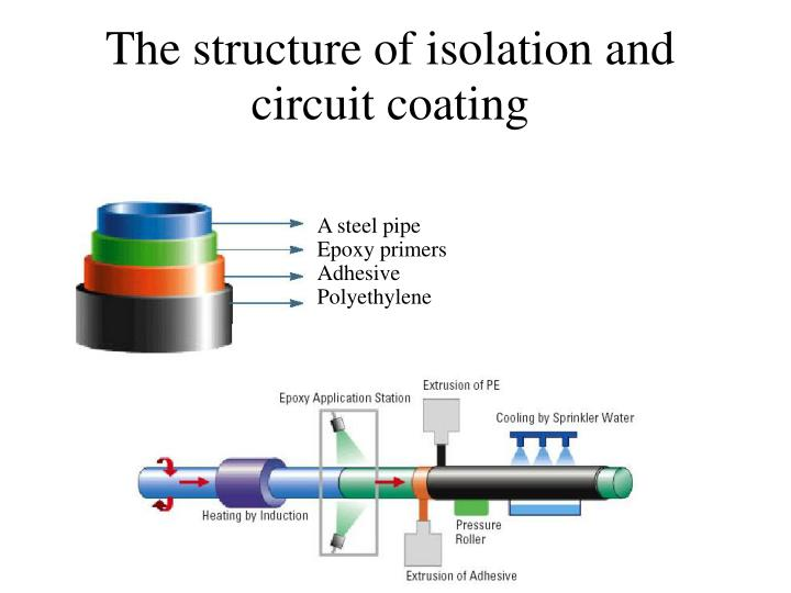 The structure of isolation and circuit coating