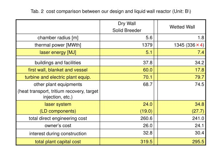 Tab. 2  cost comparison between our design and liquid wall reactor (Unit: B\)
