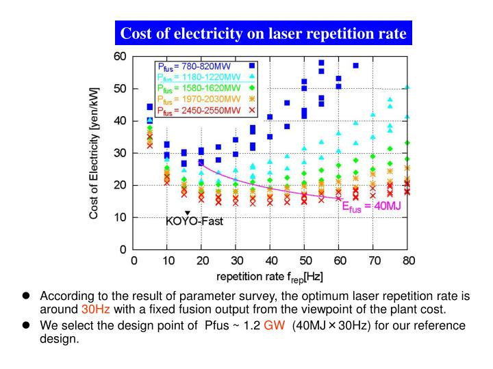Cost of electricity on laser repetition rate