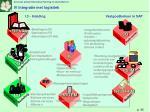 i 3 inleiding vastgoedbeheer in sap