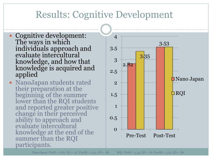 Results: Cognitive Development
