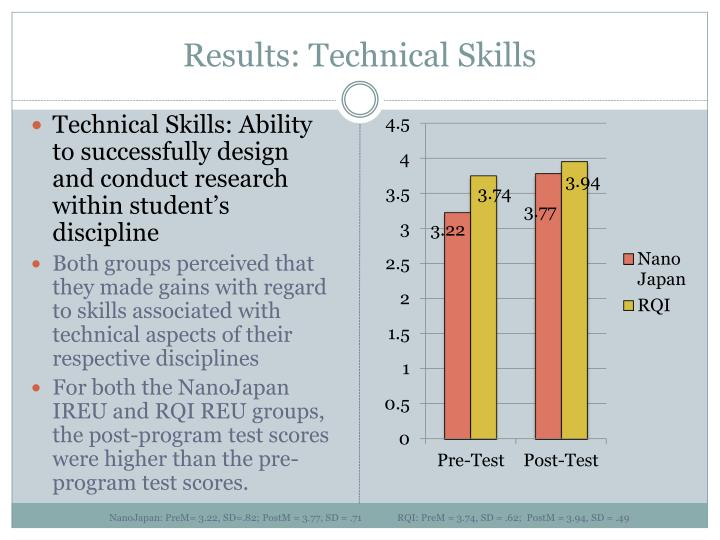 Results: Technical Skills