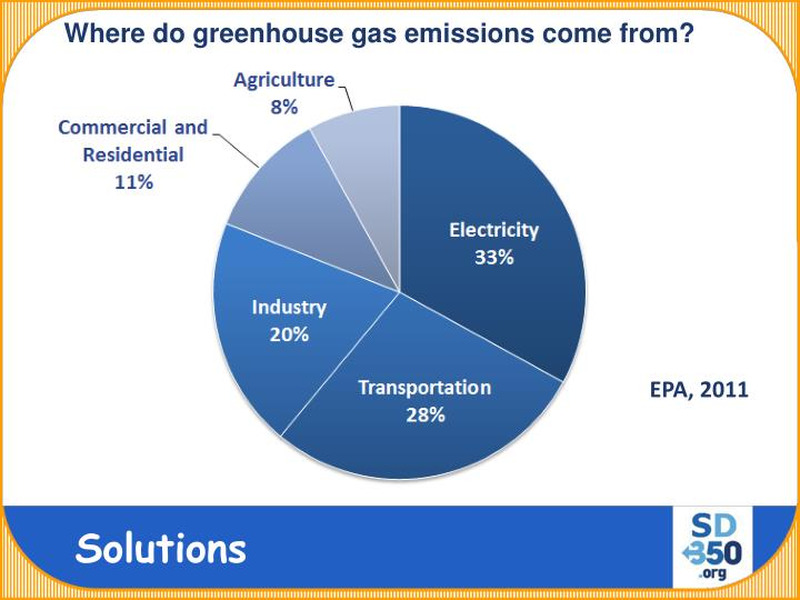 Where do greenhouse gas emissions come from?