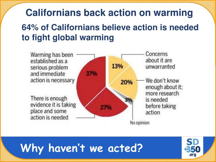 Californians back action on warming