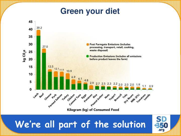 Green your diet