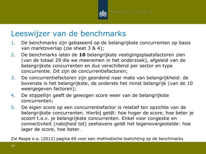 De benchmarks zijn gebaseerd op de belangrijkste concurrenten op basis van marktoverlap (zie sheet 3 & 4);