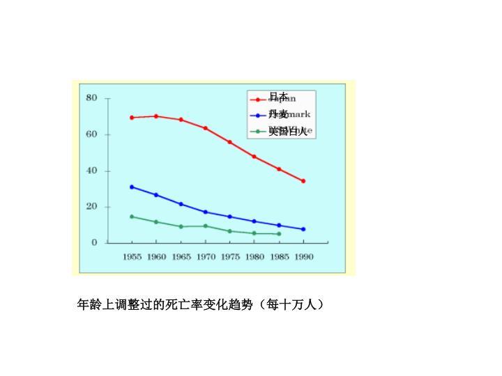 年龄上调整过的死亡率变化趋势(每十万人)