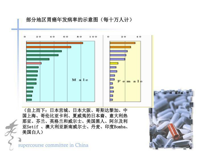 部分地区胃癌年发病率的示意图(每十万人计)