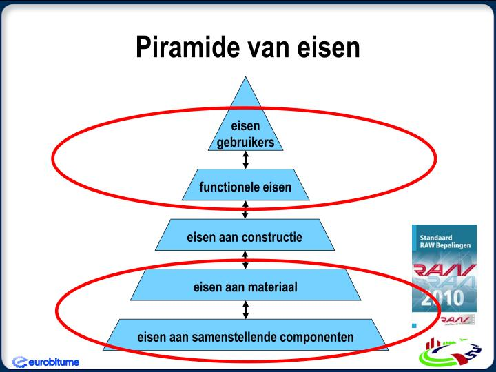 Piramide van eisen