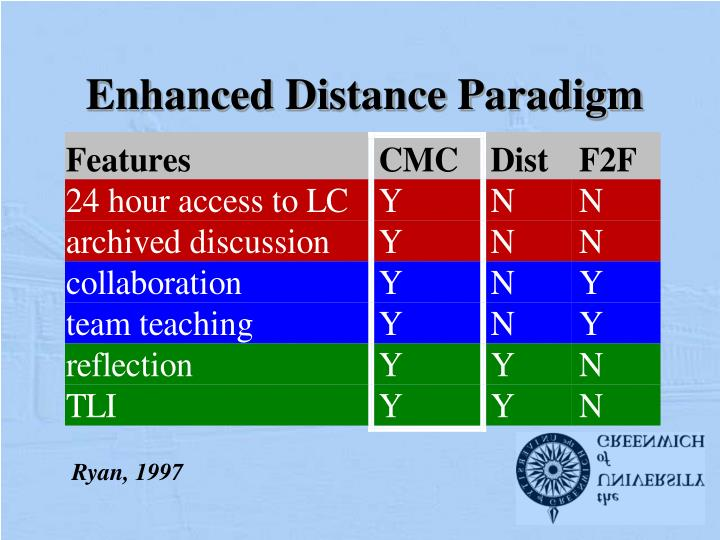 Enhanced distance paradigm