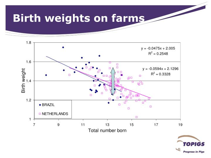 Birth weights on farms