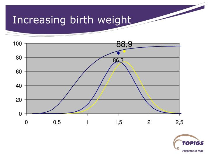 Increasing birth weight