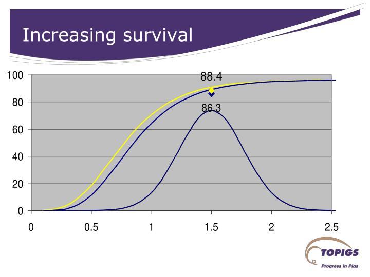 Increasing survival