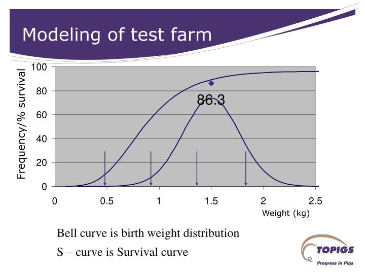 Modeling of test farm