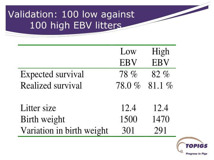 Validation: 100 low against