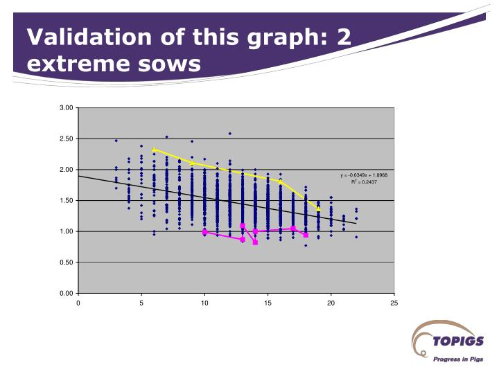 Validation of this graph: 2 extreme sows