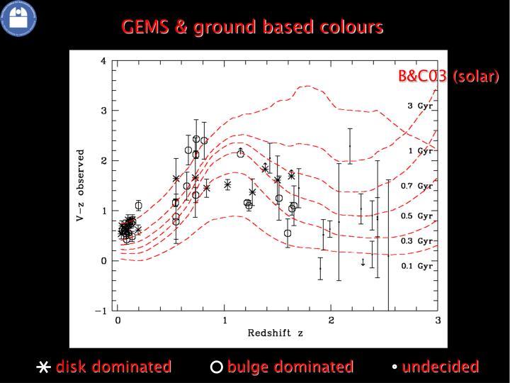 GEMS & ground based colours