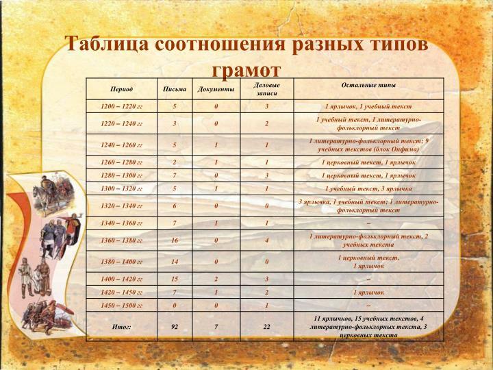 Таблица соотношения разных типов грамот