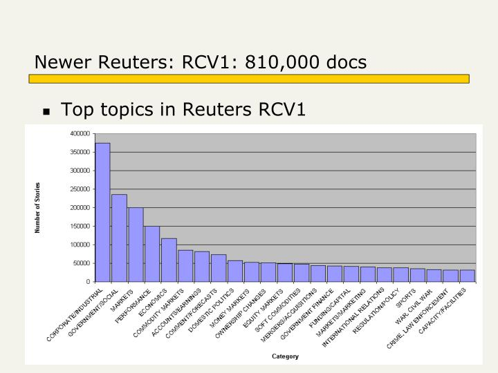 Newer Reuters: RCV1: 810,000 docs