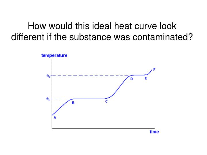 How would this ideal heat curve look different if the substance was contaminated?