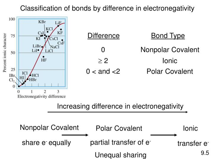 Increasing difference in electronegativity