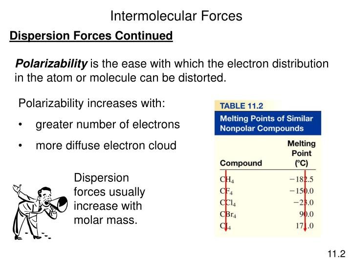 Dispersion forces usually increase with molar mass.