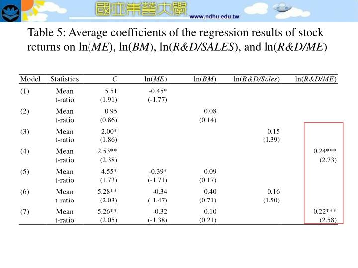 Table 5: Average coefficients of the regression results of stock returns on ln(