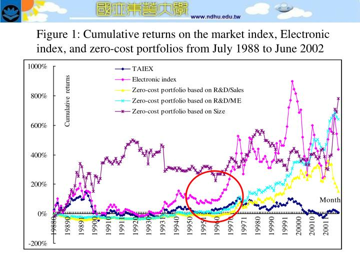 Figure 1: Cumulative returns on the market index, Electronic index, and zero-cost portfolios from July 1988 to June 2002