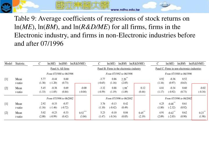 Table 9: Average coefficients of regressions of stock returns on ln(