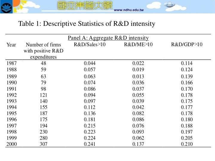 Table 1: Descriptive Statistics of R&D intensity
