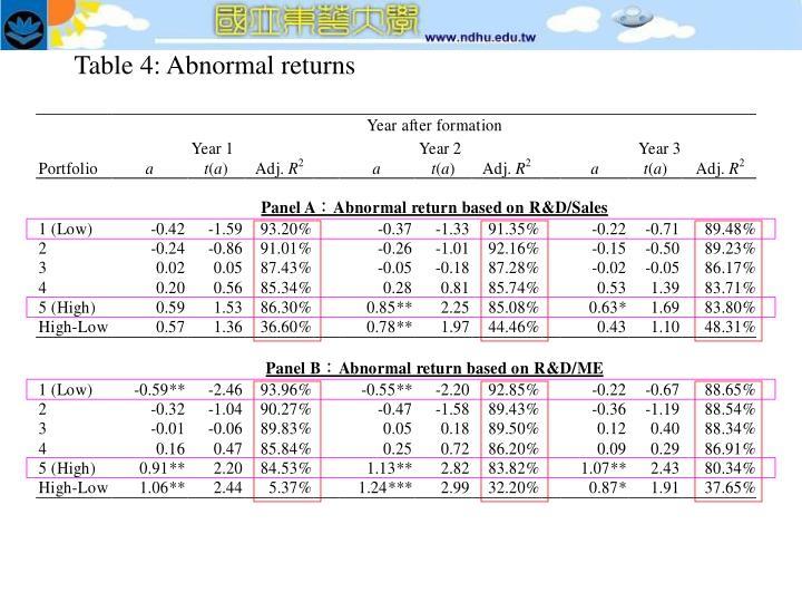 Table 4: Abnormal returns