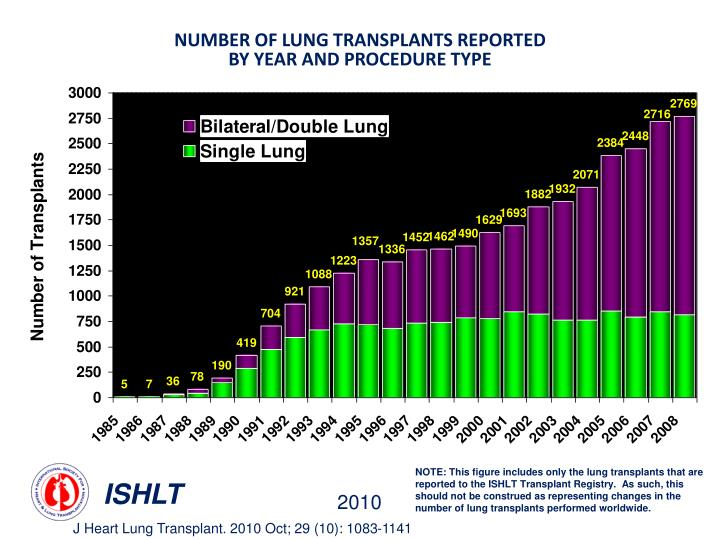 NUMBER OF LUNG TRANSPLANTS REPORTED