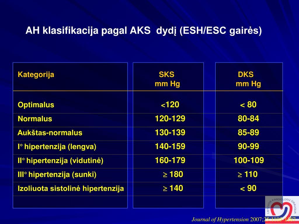 Izoliuotos sistolinės arterinės hipertenzijos atsiradimo priežastys ir ypatybės - Virpėjimas