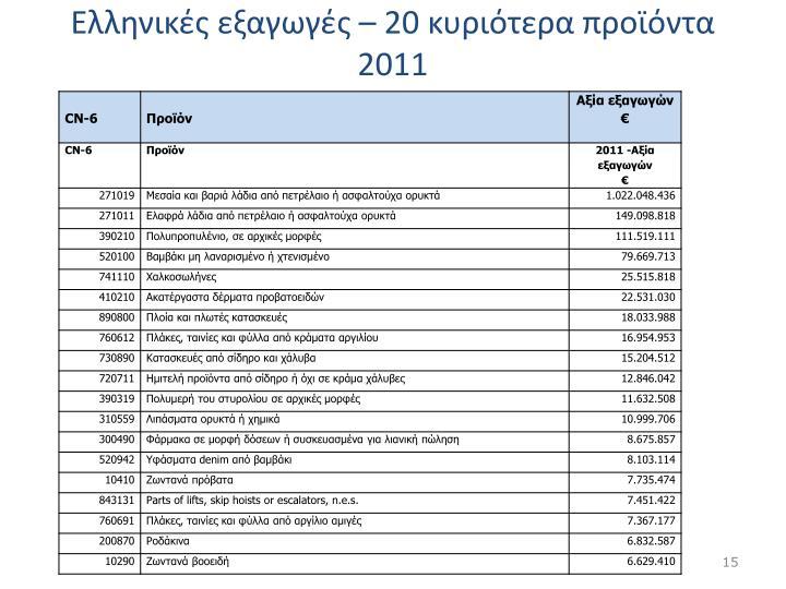Ελληνικές εξαγωγές – 20 κυριότερα προϊόντα 2011