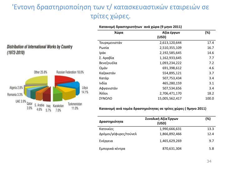 'Εντονη δραστηριοποίηση των τ/ κατασκευαστικών εταιρειών σε τρίτες χώρες.