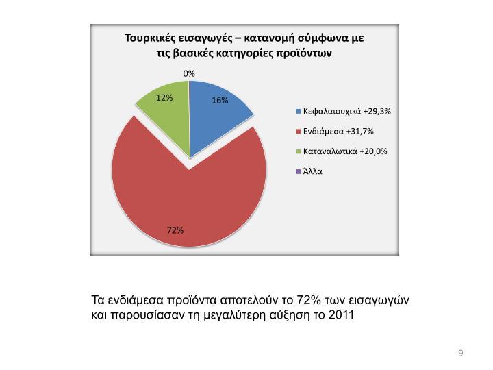 Τα ενδιάμεσα προϊόντα αποτελούν το 72% των εισαγωγών και παρουσίασαν τη μεγαλύτερη αύξηση το 2011