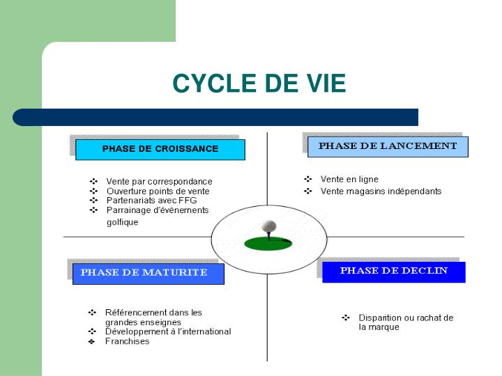 CYCLE DE VIE