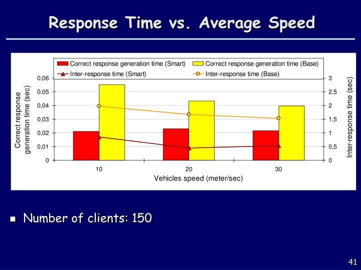 Response Time vs. Average Speed