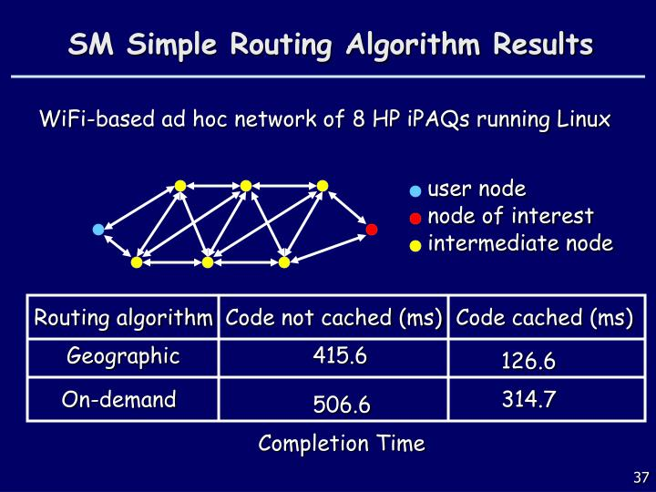 SM Simple Routing Algorithm Results