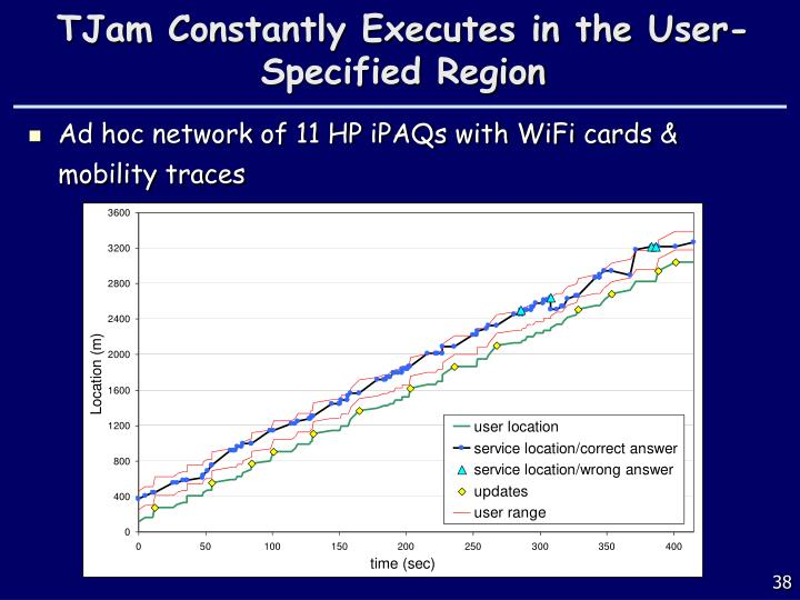 TJam Constantly Executes in the User-Specified Region