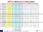 wp 6 2 milestones deliverables3