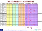 wp 6 2 milestones deliverables7