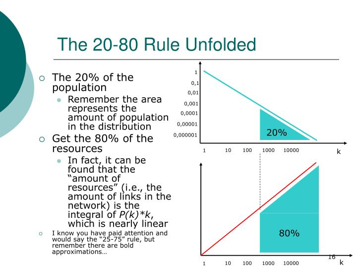 The 20-80 Rule Unfolded