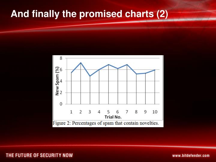 And finally the promised charts (2)
