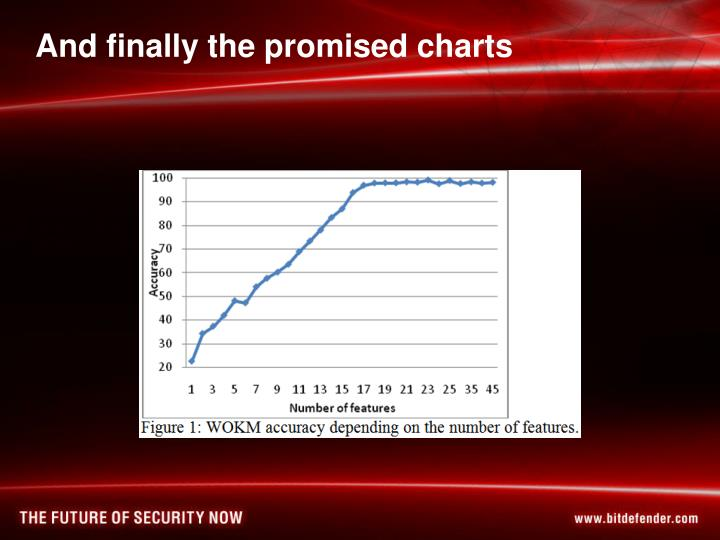 And finally the promised charts