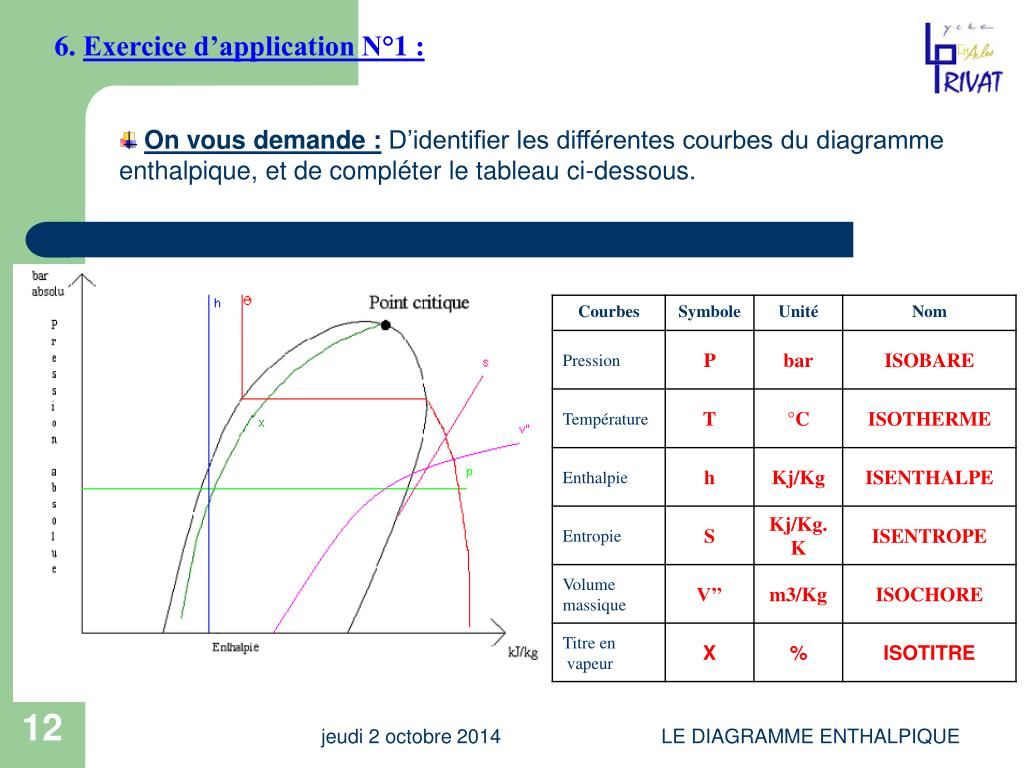 PPT - LECTURE DU « DIAGRAMME DE MOLLIER » OU « DIAGRAMME ...