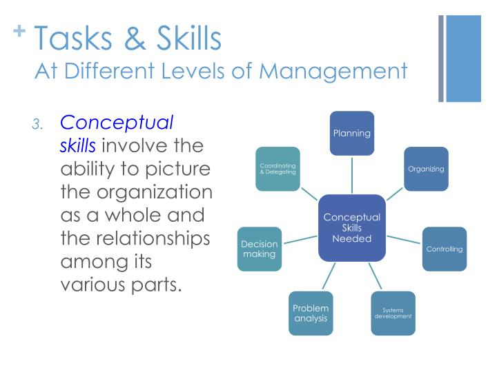 skills management and conceptual skills This article explains the three skills approach to leadership as proposed by katz in 1955 understand the three key leadership skills technical, human and conceptual skills.